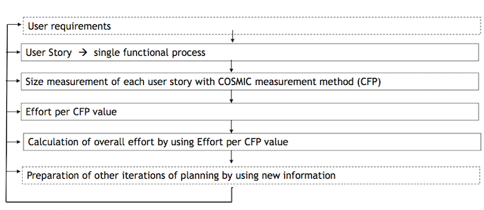 function-point-user-story