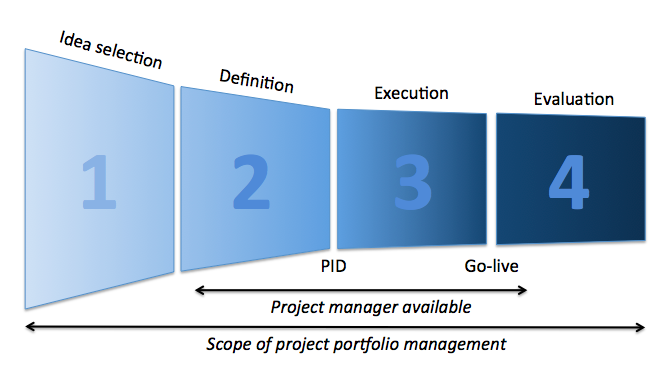 ppm-project-funnel
