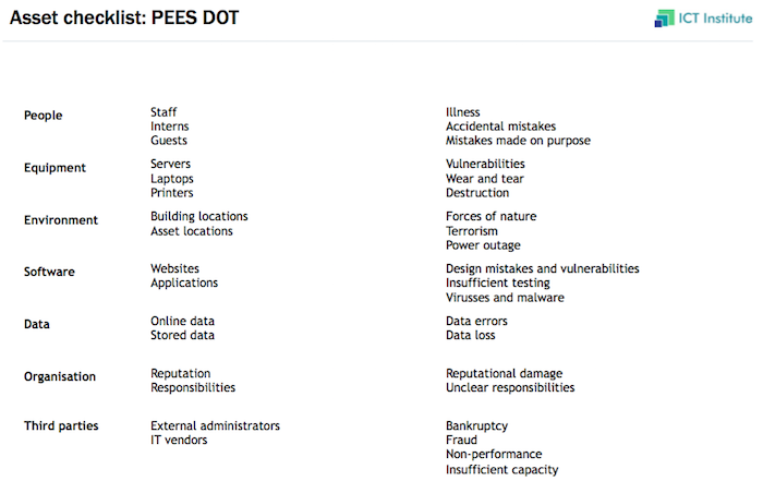 pees-dot-risk-assessment