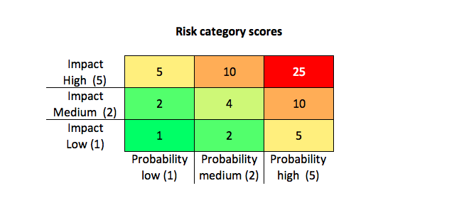 risk-assessment-matrix