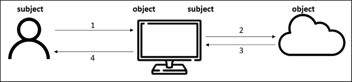 subject and object example diagram